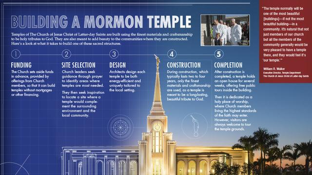building a mormon temple final Infographic